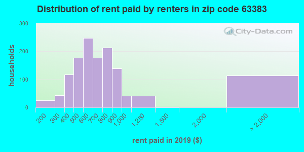 63383 rent paid by renters