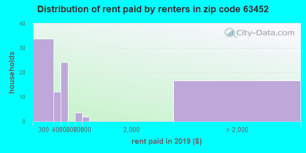 63452 rent paid by renters