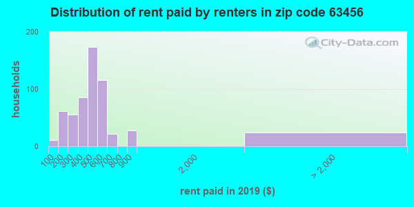 63456 rent paid by renters