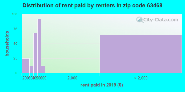 63468 rent paid by renters