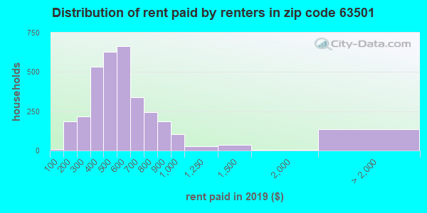 Rent paid by renters in 2015 in zip code 63501