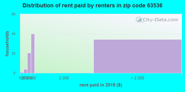 63536 rent paid by renters