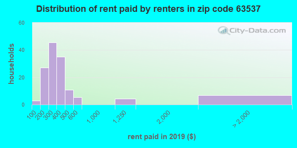 63537 rent paid by renters