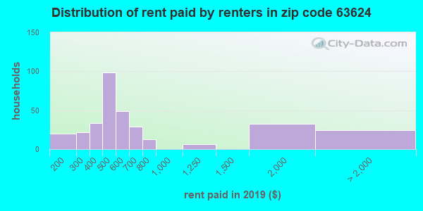 63624 rent paid by renters