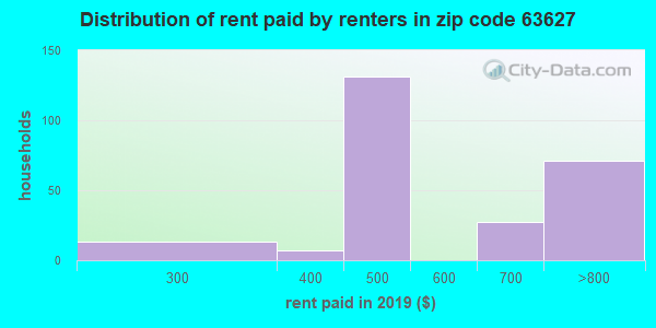63627 rent paid by renters