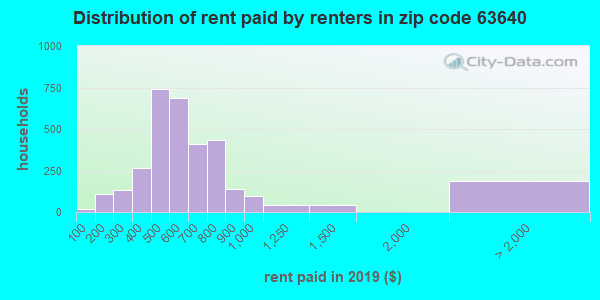 63640 rent paid by renters