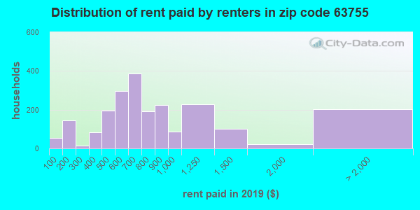63755 rent paid by renters