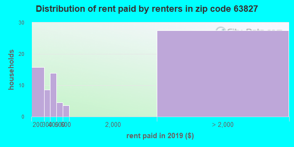 Rent paid by renters in 2013 in zip code 63827