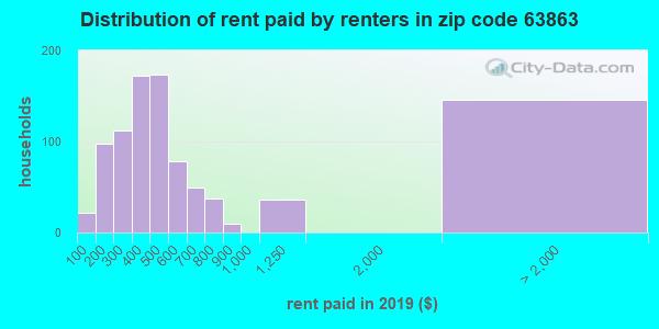 63863 rent paid by renters