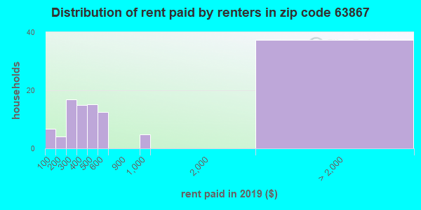 63867 rent paid by renters