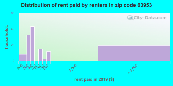 63953 rent paid by renters