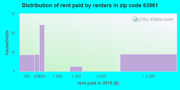 63961 rent paid by renters