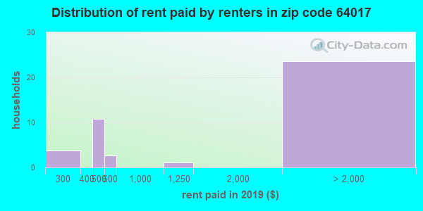 64017 rent paid by renters