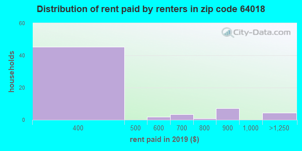64018 rent paid by renters