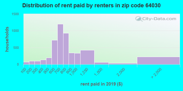 64030 rent paid by renters