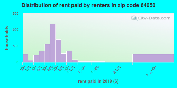 64050 rent paid by renters
