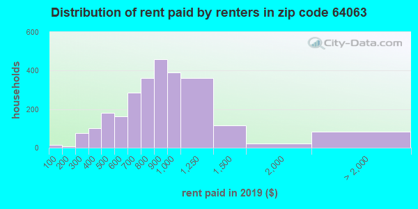 64063 rent paid by renters