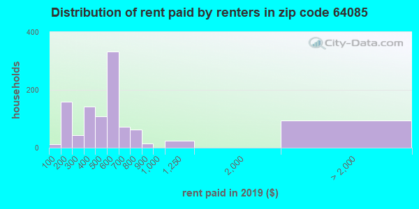64085 rent paid by renters