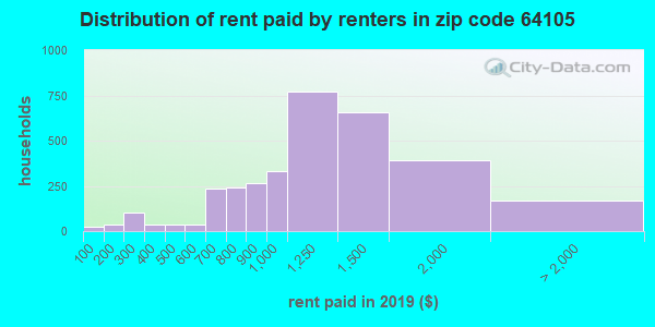 64105 rent paid by renters