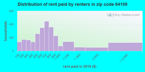 64109 rent paid by renters
