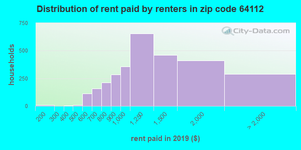 Rent paid by renters in 2016 in zip code 64112