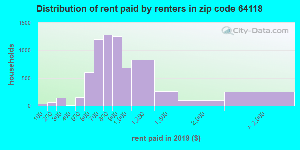 64118 rent paid by renters