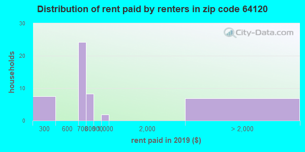 64120 rent paid by renters