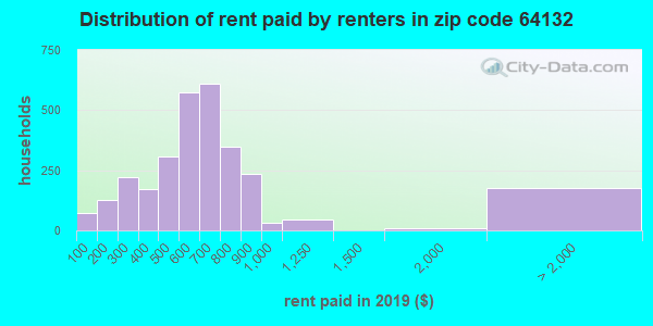 64132 rent paid by renters