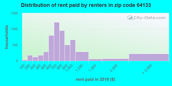 64133 rent paid by renters