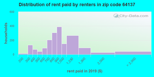 64137 rent paid by renters