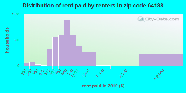 64138 rent paid by renters