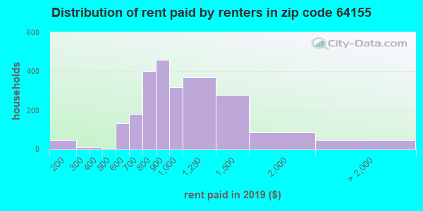 64155 rent paid by renters