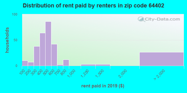 64402 rent paid by renters