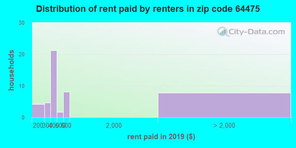 64475 rent paid by renters