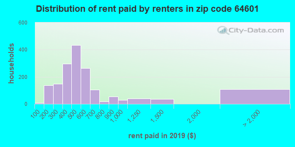 64601 rent paid by renters