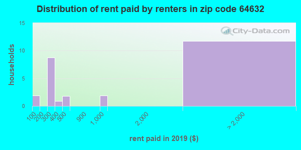 64632 rent paid by renters