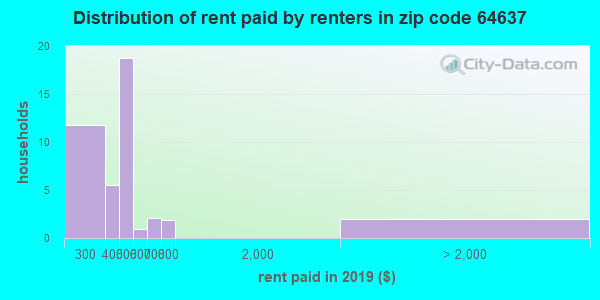 64637 rent paid by renters