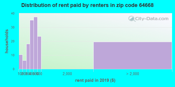 64668 rent paid by renters