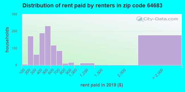 64683 rent paid by renters