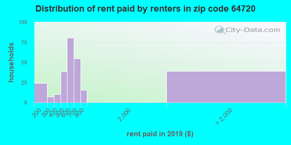 64720 rent paid by renters