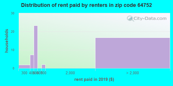 64752 rent paid by renters