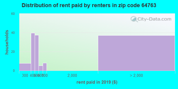 64763 rent paid by renters