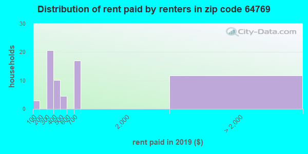 Rent paid by renters in 2015 in zip code 64769