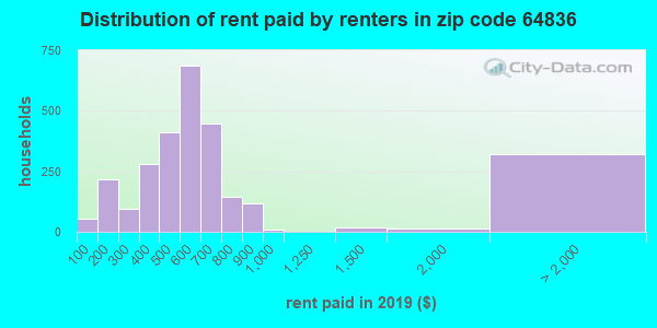 64836 rent paid by renters