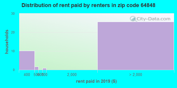 64848 rent paid by renters