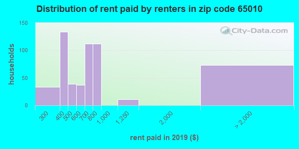 65010 rent paid by renters