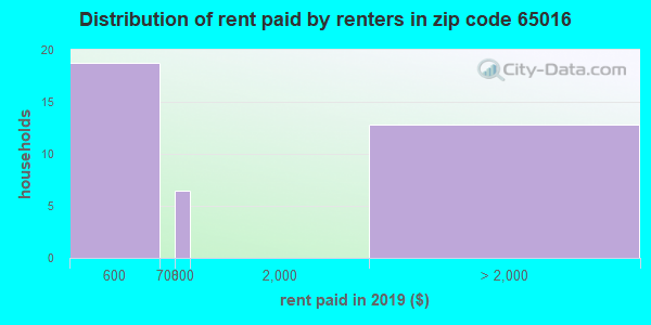 65016 rent paid by renters