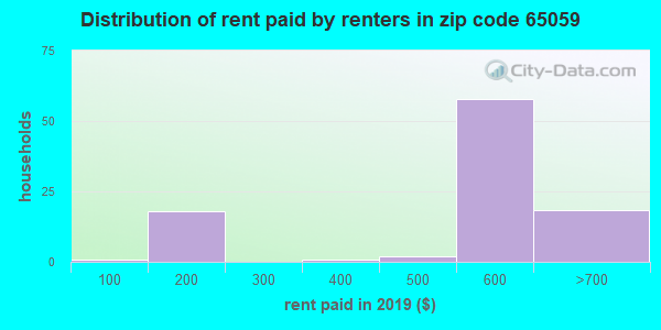 65059 rent paid by renters