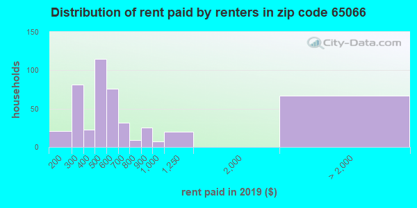65066 rent paid by renters