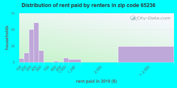 65236 rent paid by renters